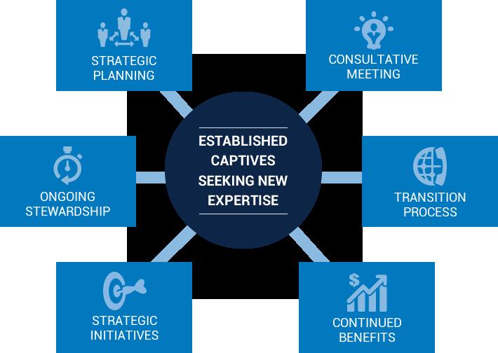 EstablishedCaptiveChart